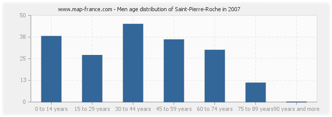 Men age distribution of Saint-Pierre-Roche in 2007