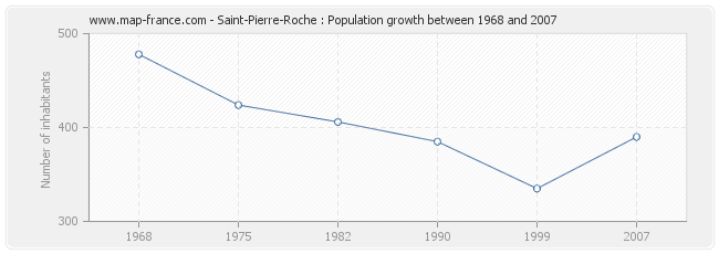 Population Saint-Pierre-Roche