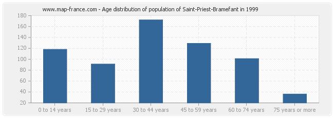 Age distribution of population of Saint-Priest-Bramefant in 1999