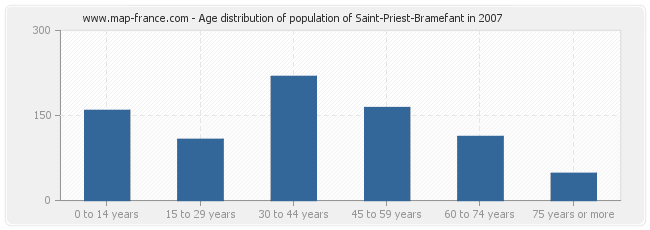 Age distribution of population of Saint-Priest-Bramefant in 2007