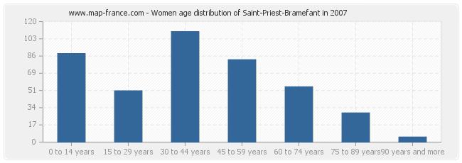 Women age distribution of Saint-Priest-Bramefant in 2007