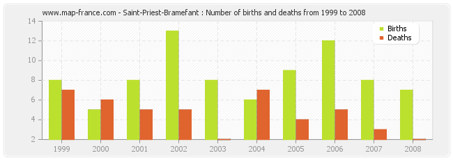 Saint-Priest-Bramefant : Number of births and deaths from 1999 to 2008
