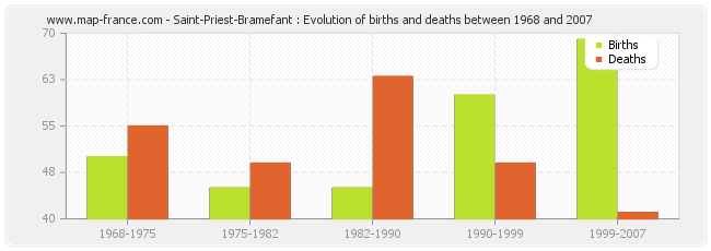 Saint-Priest-Bramefant : Evolution of births and deaths between 1968 and 2007