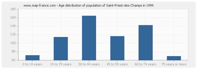 Age distribution of population of Saint-Priest-des-Champs in 1999