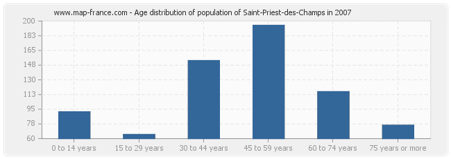 Age distribution of population of Saint-Priest-des-Champs in 2007