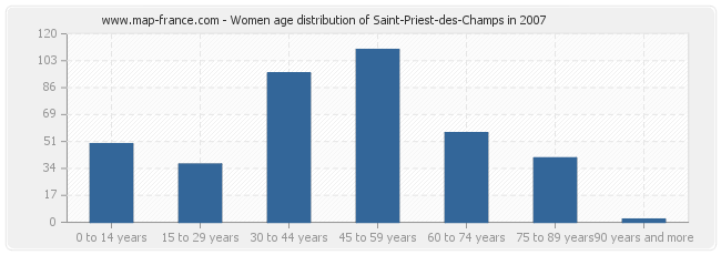 Women age distribution of Saint-Priest-des-Champs in 2007