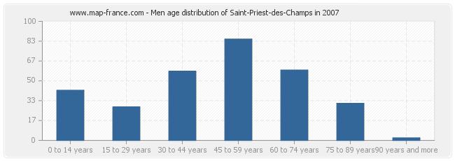 Men age distribution of Saint-Priest-des-Champs in 2007