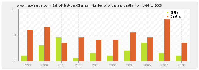 Saint-Priest-des-Champs : Number of births and deaths from 1999 to 2008