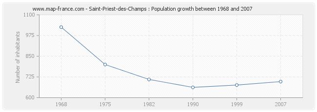 Population Saint-Priest-des-Champs