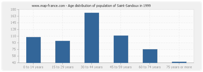 Age distribution of population of Saint-Sandoux in 1999