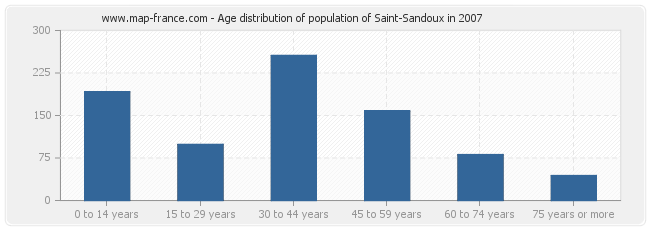 Age distribution of population of Saint-Sandoux in 2007