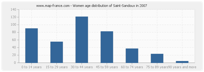 Women age distribution of Saint-Sandoux in 2007
