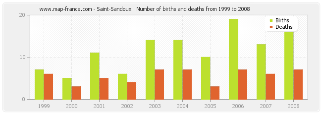 Saint-Sandoux : Number of births and deaths from 1999 to 2008