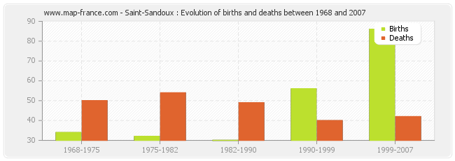 Saint-Sandoux : Evolution of births and deaths between 1968 and 2007