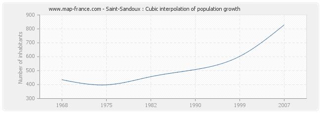 Saint-Sandoux : Cubic interpolation of population growth