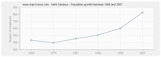 Population Saint-Sandoux