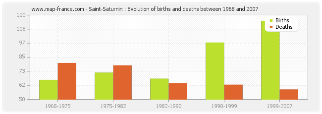 Saint-Saturnin : Evolution of births and deaths between 1968 and 2007