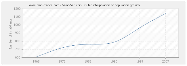 Saint-Saturnin : Cubic interpolation of population growth