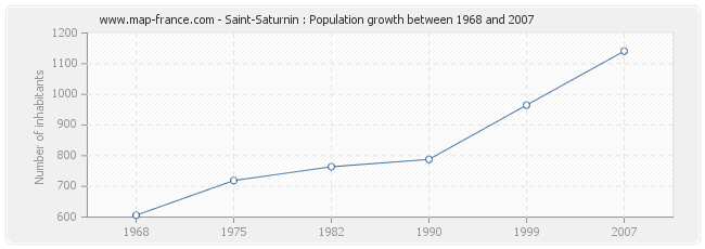 Population Saint-Saturnin