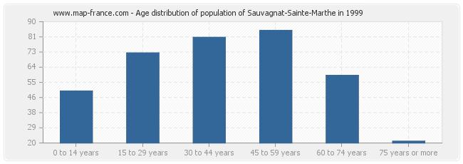 Age distribution of population of Sauvagnat-Sainte-Marthe in 1999