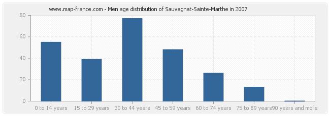 Men age distribution of Sauvagnat-Sainte-Marthe in 2007