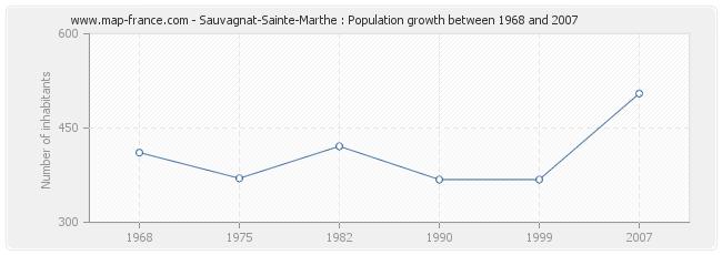 Population Sauvagnat-Sainte-Marthe