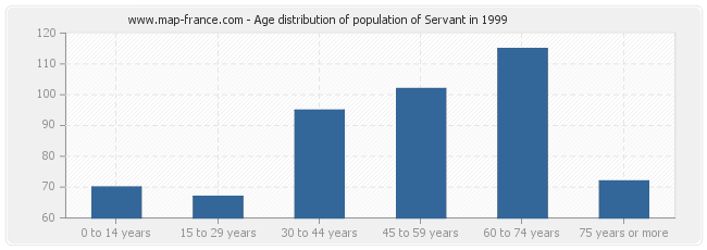 Age distribution of population of Servant in 1999