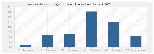 Age distribution of population of Servant in 2007