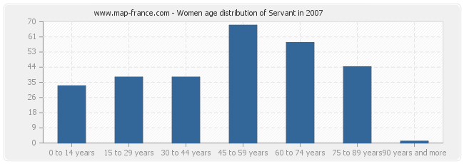 Women age distribution of Servant in 2007