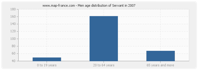 Men age distribution of Servant in 2007