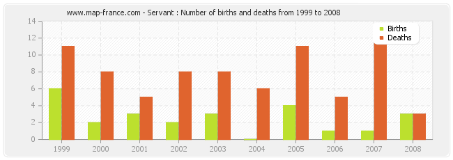 Servant : Number of births and deaths from 1999 to 2008