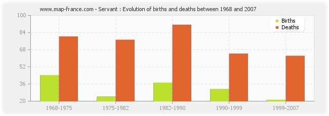 Servant : Evolution of births and deaths between 1968 and 2007