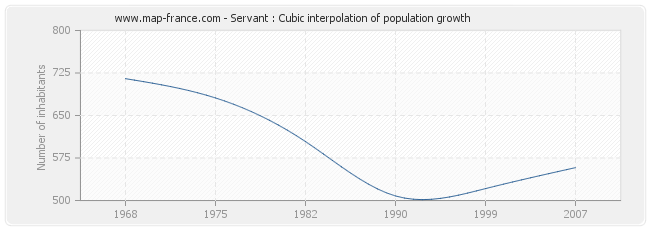Servant : Cubic interpolation of population growth