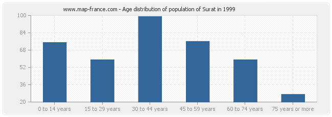 Age distribution of population of Surat in 1999