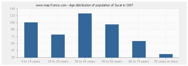 Age distribution of population of Surat in 2007