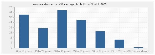 Women age distribution of Surat in 2007