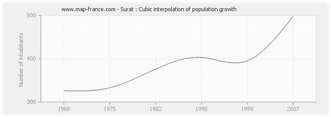 Surat : Cubic interpolation of population growth
