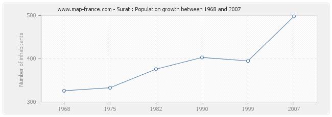 Population Surat
