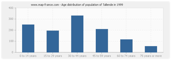 Age distribution of population of Tallende in 1999