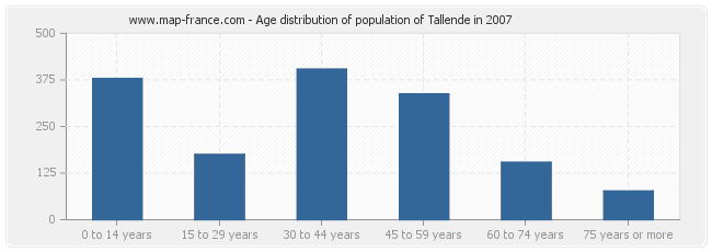 Age distribution of population of Tallende in 2007