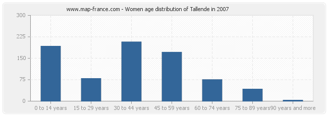 Women age distribution of Tallende in 2007