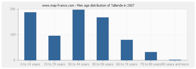 Men age distribution of Tallende in 2007