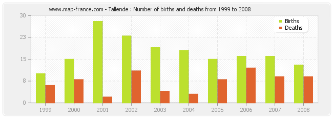 Tallende : Number of births and deaths from 1999 to 2008