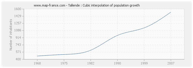 Tallende : Cubic interpolation of population growth