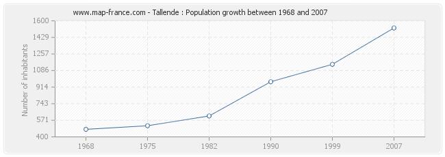 Population Tallende