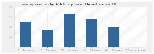 Age distribution of population of Tourzel-Ronzières in 1999