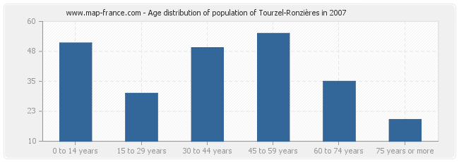 Age distribution of population of Tourzel-Ronzières in 2007
