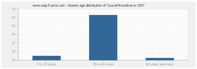 Women age distribution of Tourzel-Ronzières in 2007