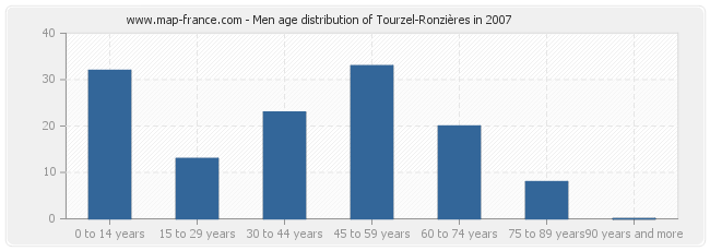 Men age distribution of Tourzel-Ronzières in 2007