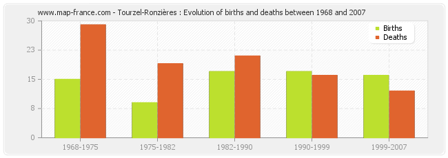 Tourzel-Ronzières : Evolution of births and deaths between 1968 and 2007